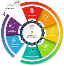 biometric technology now at assured assured enterprises