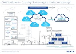 systems integration nokia networks
