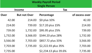 irs payroll tax tables what is a wage bracket withholding table definition meaning