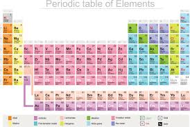Periodic Table With Family Names Meet 115 The Newest Element On The Periodic Table