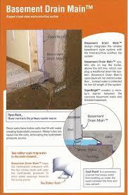 Basement Dewatering System by Basement Waterproofing U2014 Alliance Contracting U0026 Design Llc