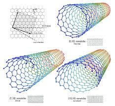 Armchair Zigzag Carbon Nanotubes U2022 Thenanoage Com