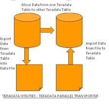 Teradata Create Table Teradata Parallel Transporter Tpt U2013 Basics Example And Syntax