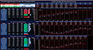 light sweet crude price ice wti light sweet crude oil forward curves dashboard cqg news