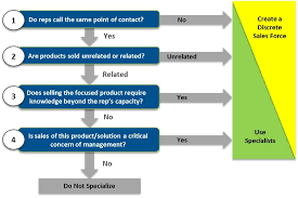 when should you deploy sales specialists