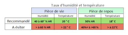 quel taux d humidité dans une chambre taux d humidit normal un btiment normale est typiquement conu pour