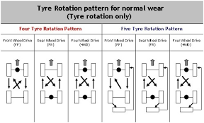 what does pattern mean what does it mean to rotate tires quora