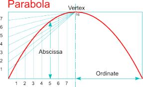 parabola dt online