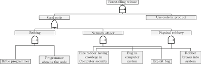 attack tree modeling the forestalling of software