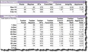 Social Media Analytics Spreadsheet by How To Use Social Analytics To Improve Your Marketing Performance