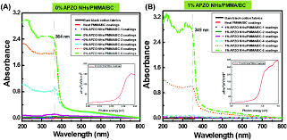 Lbl Map Silanated Nano Zno Hybrid Embedded Pmma Polymer Coatings On Cotton