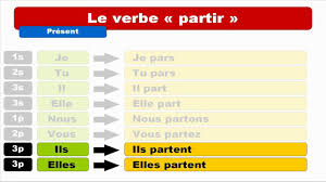 french lessons verbs for beginners youtube