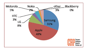 iphone vs android sales iphone sales vs android sales 2014 iphone sales