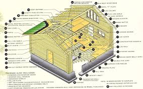 Log Home Floor Plans With Prices by Uinta Log Home Builders Utah Log Cabin Kits Kit Details