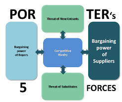 bargaining power of suppliers porter u0027s five forces model