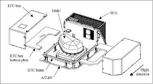 apex airborne sensors eoportal directory