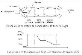 temp ature id le chambre cours en ligne et simulateur de thermodynamique appliquée