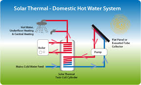 somerset renewables solar thermal mounting systems