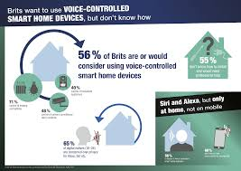 brits want to use voice controlled smart home devices but don u0027t