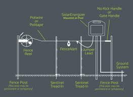 temporary electric fencing guide patriotglobal com