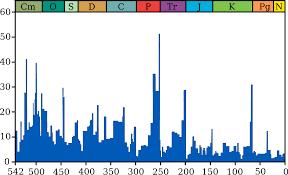 permian u2013triassic extinction event wikipedia