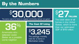 home statistics show the real cost of living debt com