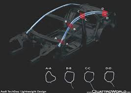 part 3 audi techday lightweight design its use in production