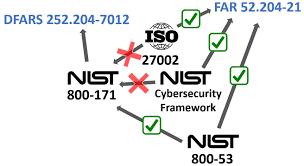 nist 800 171 compliance solutions