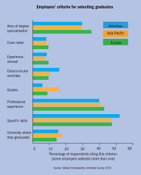 What Is Employer Mean Employability Which University Is Doing The Best By Its Students