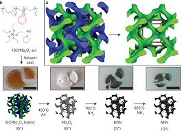 block copolymer self assembly u2013directed synthesis of mesoporous