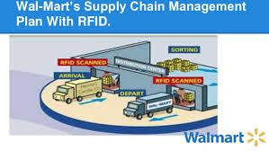 Walmart Floor Plan Walmart And Rfid