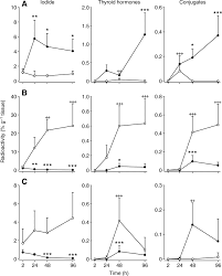 comparative thyroidology thyroid gland location and iodothyronine