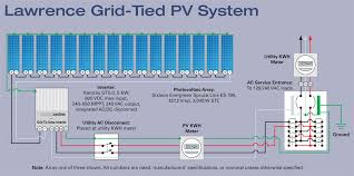 side by side solar home power magazine