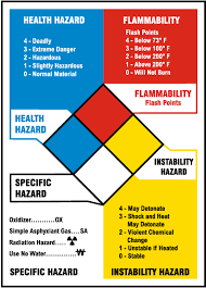 hazardous materials classification table nfpa reference chart m3342 by safetysign com