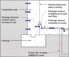 Interior Basement Drainage System Five Approaches For Waterproofing Jerry U0027s Waterproofing