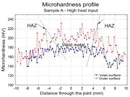 residual stress microstructure and hardness of thin walled low