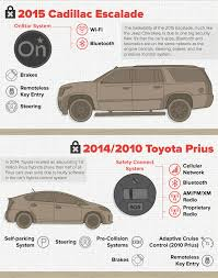 american infographic hacking cars
