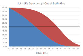 life expectancy tables 2016 life expectancy assumptions in retirement planning