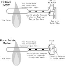 whirlpool oven pilot light gas oven repair manual chapter 6 gas oven pilot flames