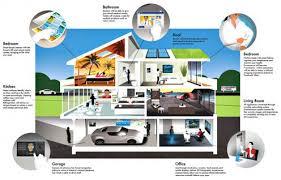 smart home amazon echo s top 11 smart home skills in the alexa app turbofuture