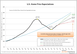 experts predict home value gains through 2018 weigh in on