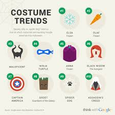 search spirit halloween halloween u0027s hottest costume trends are frozen