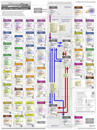 Flow Line Map Definition Project Management Pm Process Flow The Ultimate Pmp Road Map And