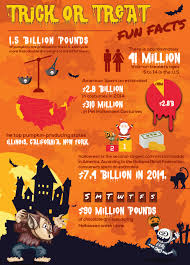 trick or treat fun halloween facts visual ly