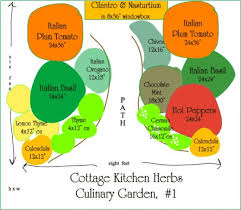Herb Garden Layout Herb Garden Layout Archives Herb Gardening Today
