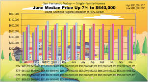 cost per square foot to build a home how much does it cost to buy in the valley curbed la
