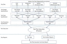 real time system management information program data exchange
