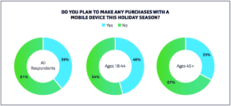 survey almost 40 of us consumers will make a mobile purchase