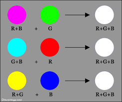 complementary colors to gray the dimensions of colour additive complementaries