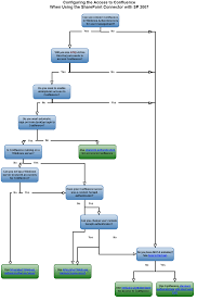planning your environment with sp 2007 atlassian documentation